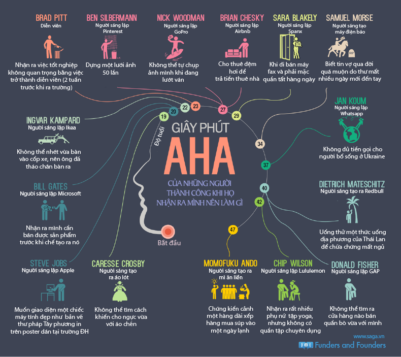 Infographic AHA moment